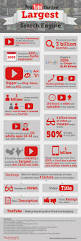 Home Design Studio Pro Youtube Youtube The 2nd Largest Search Engine Infographic