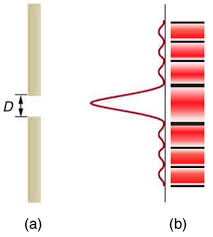 Monochromatic Light Single Slit Diffraction Physics