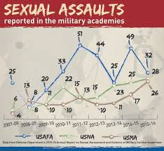 sexual assault victims say air force academy uses mental health