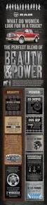 Dodge Ram Truck Build Your Own - women u0026 trucks u2013 a ram infographic ramzone
