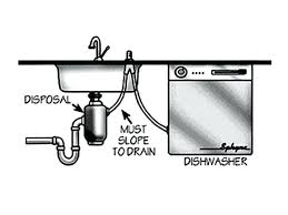 sink backing up with garbage disposal kitchen sink backing up medium size of plumbings kitchen sink and