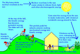 where does energy come from where does energy go