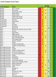 acid alkaline foods chart references pinterest food charts