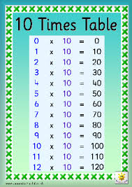3times Table Timestables