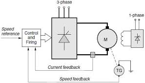 dc motor drive basics part 1 thyristor drive overview ee times