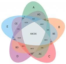 Map Maker Free Diagrams Venn Diagrams Solution Conceptdraw Com Book Layout