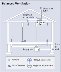 do whole house fans work whole house ventilation