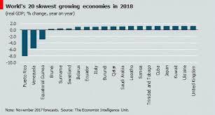 chart of the day the chart of the day the world s slowest growing economies canadian