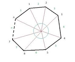 Interior Angles Of Polygon What Is The Intuition Behind The Formula For The Sum Of The Angles