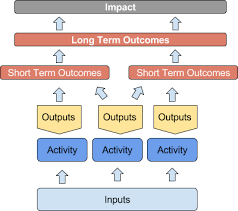 a start to developing a logic model informalscience org