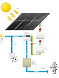 the anglian difference solar energy to be home