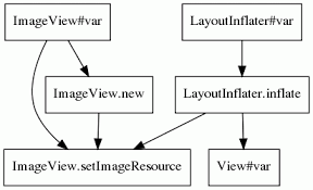 layoutinflater applicationcontext statistical translation of english texts to api code usage templates