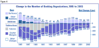 FDIC  FDIC Banking Review   A Survey of Current and Potential Uses     Figure     Change in the Number of Banking Organizations       to