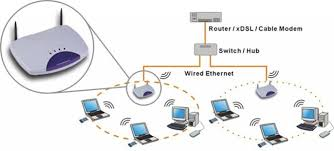 Secure Home Network Design Home Wireless Network Design Secure