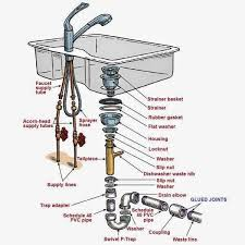 kitchen sink faucet parts diagram kitchen kitchen sink plumbing parts appealing