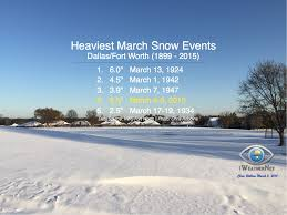 snow amounts at dfw in 2015 january march iweathernet