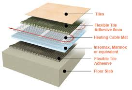 installation electric underfloor heating mats tiles