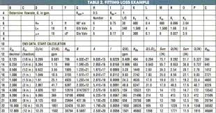 pipe friction loss table academic onefile document correlate pressure drops through fittings
