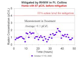 radon home measurement and mitigation in colorado serving ft