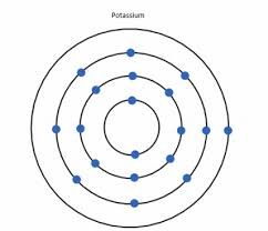 Potassium On Periodic Table Potassium Atomic Structure