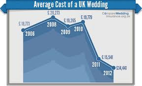 wedding flowers cost uk average cost of a uk wedding tbrb info