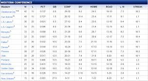 Western Conference Table Stylish Western Conference Table With Nba Playoff Standings Update