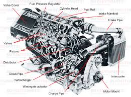 basic engine diagram basic engine parts understanding turbo com