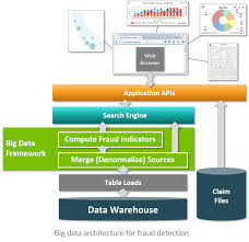 view big data application architecture popular home design classy