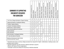 admissions and registration state college of florida manatee