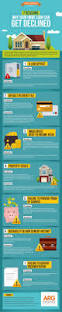 reasons for declined home loan infographic