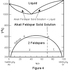 2 component phase diagrams