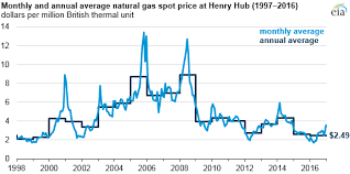 average gas price natural gas prices in 2016 were the lowest in nearly 20 years