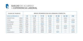 sueldos profesionales en mxico 2016 encuesta piloto 2015 cuánto ganan los arquitectos en latinoamérica