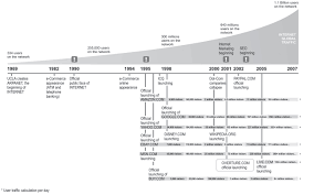 Periodic Table Timeline New History Of Periodic Table Of Elements Timeline Periodic