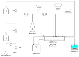 energies free full text hydrogen storage capacity of