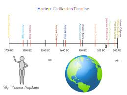 Timeline Maps Ancient World Civilizations Timeline Timeline Said Before Our