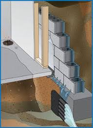 Fix Basement Leaks by Basement Waterproofing Indiana Waterproofing Drainage Systems