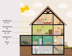 Wohnzimmer Temperatur Die Optimalen Raumtemperaturen Für Jeden Raum In Ihrer Wohnung