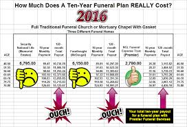 casket cost funeral services cremation funeral planning utah