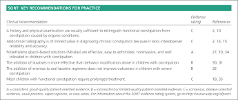 evaluation and treatment of constipation in children and