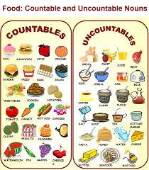 Countable And Uncountable Nouns List Basic I Countable And Uncountable Nouns Esl Food