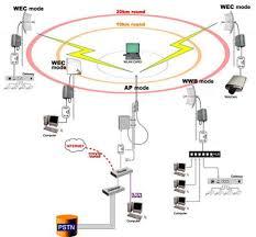 Pengalaman Membuat Rt Rw Net   cara membuat rt rw net berbagi ilmu