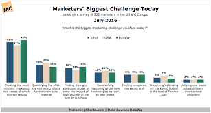 Challenge Roi Marketers Struggling To Optimize The Marketing Mix Quantify Roi