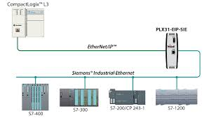 ethernet ip to siemens industrial ethernet prosoft technology inc