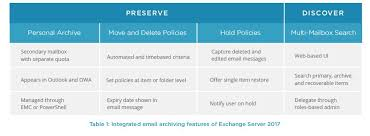 microsoft exchange archiving native vs third party solution