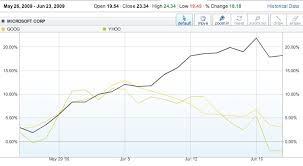 microsoft stock bing boosts microsoft stock price kara swisher news allthingsd