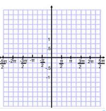 14 2 graphing trig functions day 2