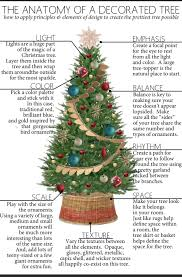 tree history types meaning and ornaments tree