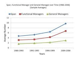 functional managers who lives in the c suite organizational structure and the