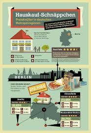 Immobilienscout24 Ferienhaus Kaufen Hauskauf Schnäppchen In Deutschen Metropolregionen